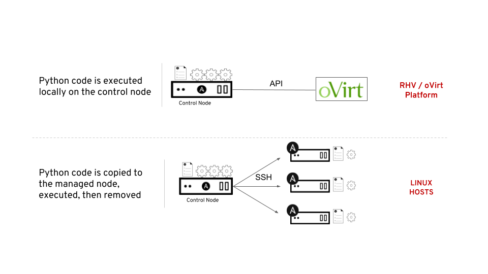 Let's get started with Ansible for RHV/oVirt! - Open