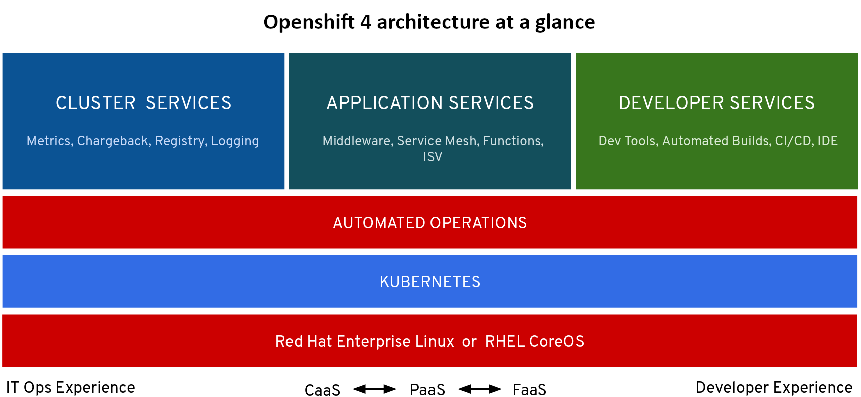 What's new in Red Hat OpenShift 4 - Open Virtualization